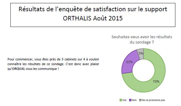 enquete satisfaction orthalis